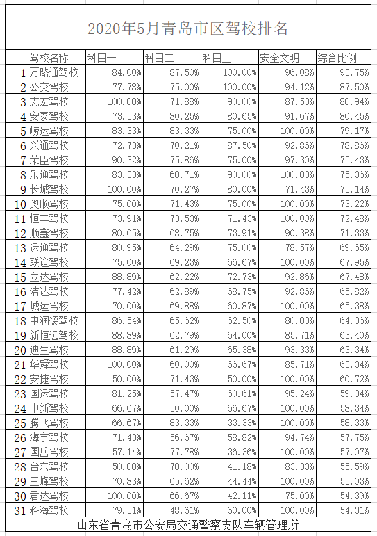 202005驾校排名.png