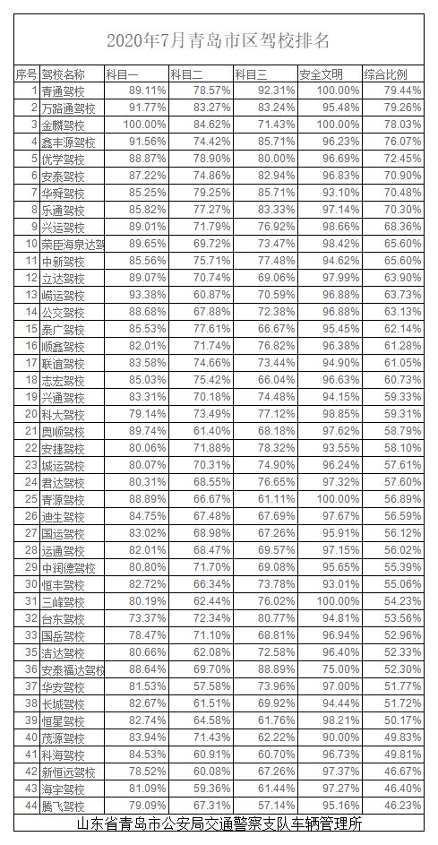 2020年7月青岛市区驾校排名.png