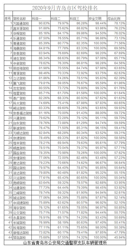 2020年9月青岛市区驾校排名.png