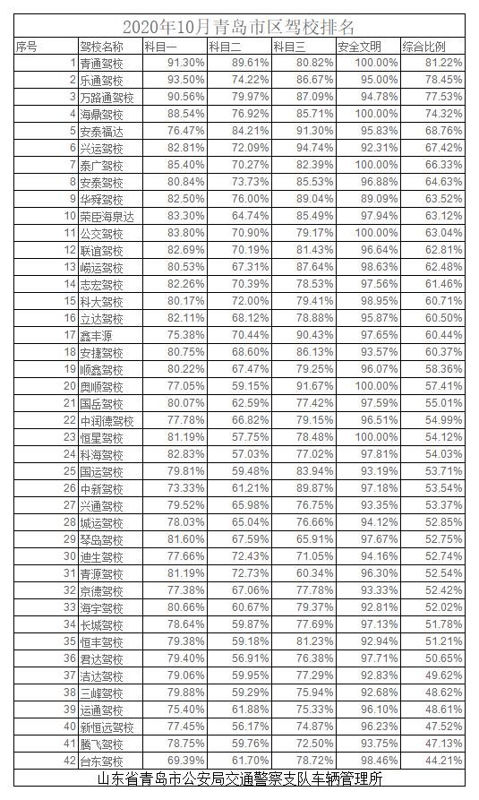 2020年10月青岛市区驾校排名.png