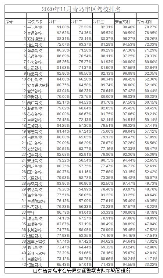 2020年6月青岛市区驾校排名.png
