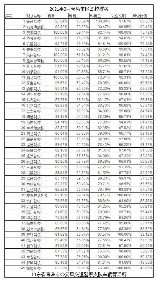 2021年3月青岛市区驾校排名.png