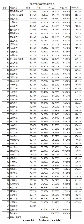2021年1月青岛市区驾校排名.png